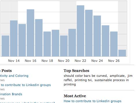 image of social media activity increasing blog traffic