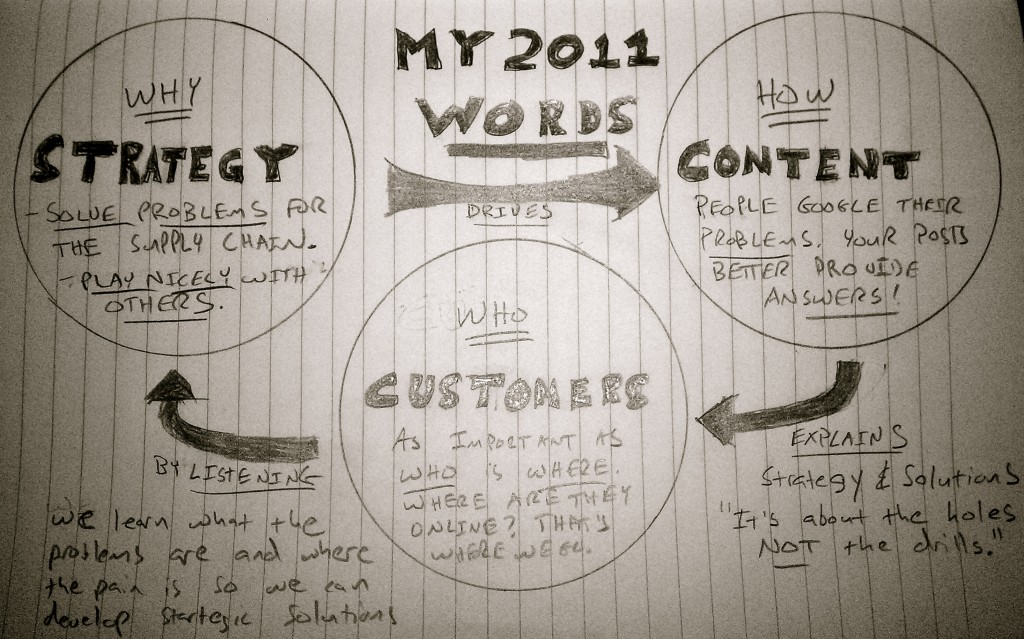 image of customers, content, and strategy