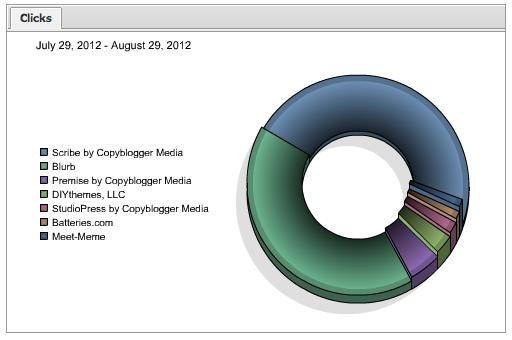 image of affilate clicks
