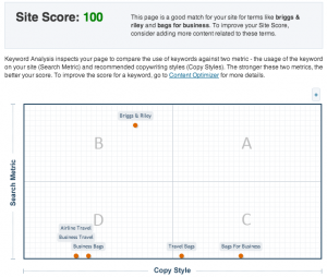 image of Scribe Content Site Score